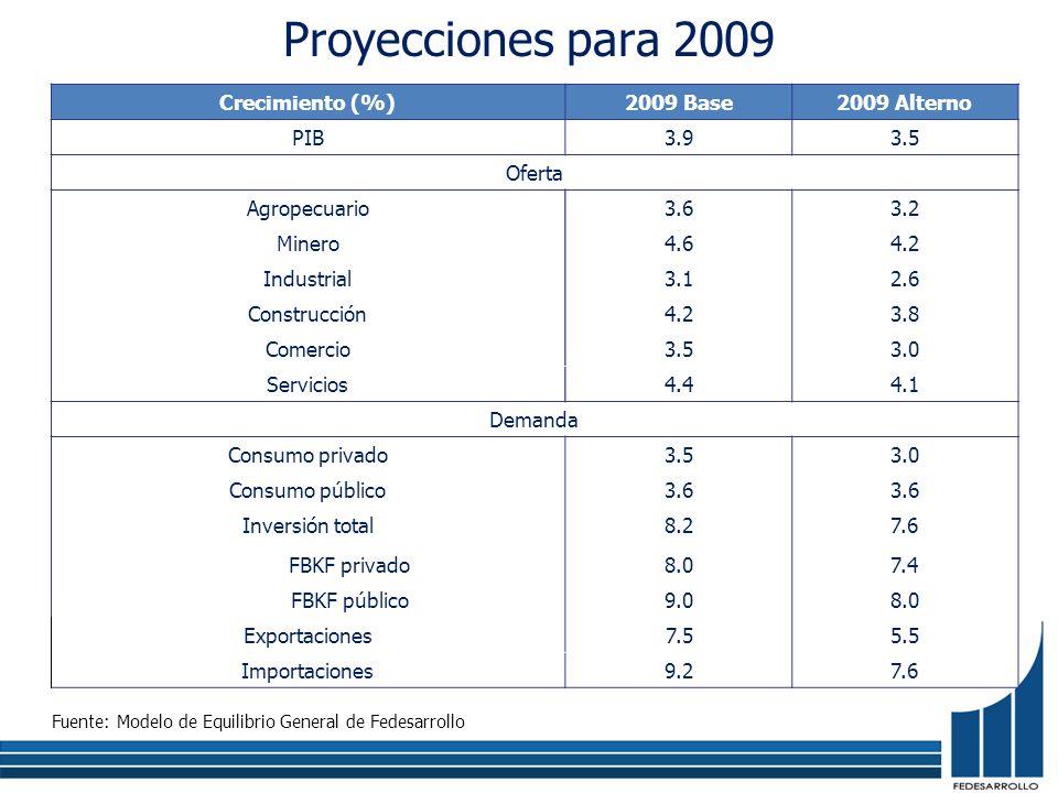 Proyecciones para 2009 Fuente: Modelo de Equilibrio General de Fedesarrollo Crecimiento (%)2009 Base2009 Alterno PIB3.93.5 Oferta Agropecuario3.63.2 M