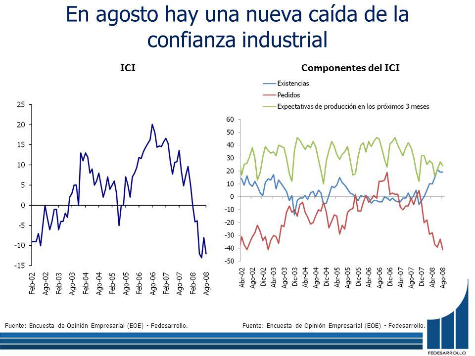 En agosto hay una nueva caída de la confianza industrial Componentes del ICIICI Fuente: Encuesta de Opinión Empresarial (EOE) - Fedesarrollo.
