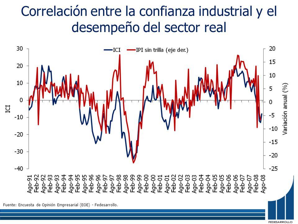 Correlación entre la confianza industrial y el desempeño del sector real Fuente: Encuesta de Opinión Empresarial (EOE) - Fedesarrollo.
