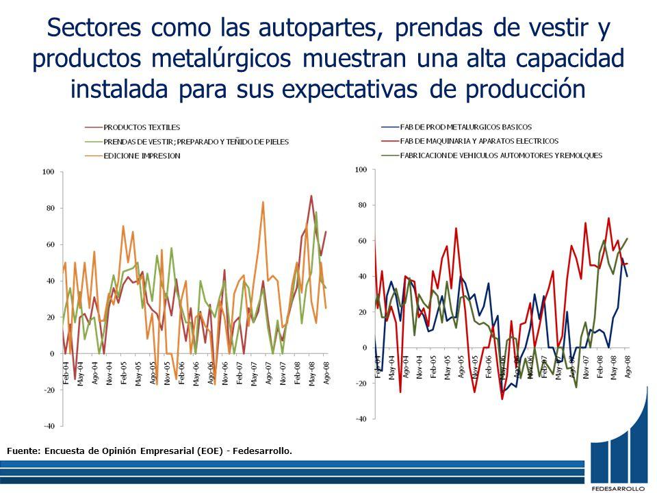 Sectores como las autopartes, prendas de vestir y productos metalúrgicos muestran una alta capacidad instalada para sus expectativas de producción Fuente: Encuesta de Opinión Empresarial (EOE) - Fedesarrollo.
