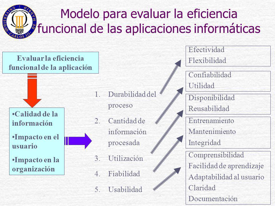 Modelo para evaluar la eficiencia funcional de las aplicaciones informáticas Evaluar la eficiencia funcional de la aplicación 1.Durabilidad del proces