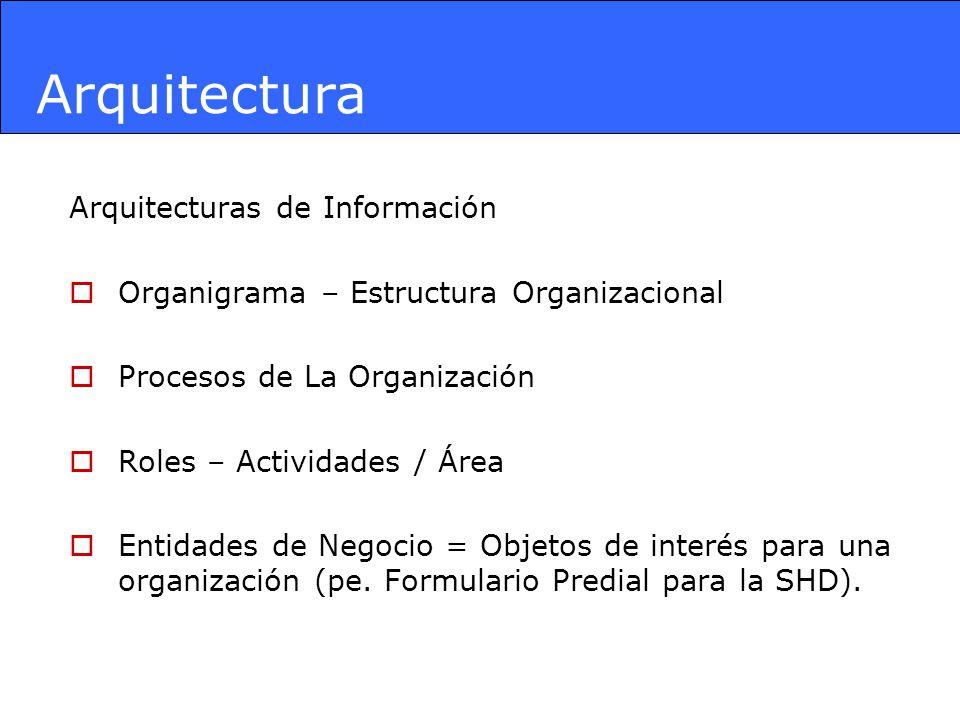 Arquitectura Arquitecturas de Información Organigrama – Estructura Organizacional Procesos de La Organización Roles – Actividades / Área Entidades de