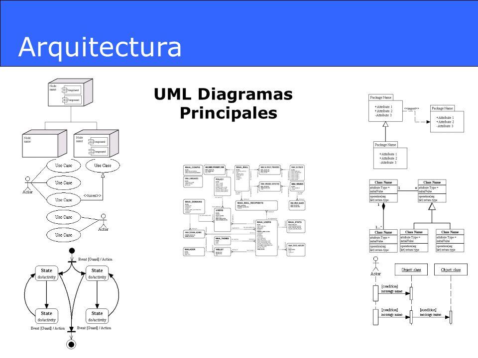 Arquitectura UML Diagramas Principales