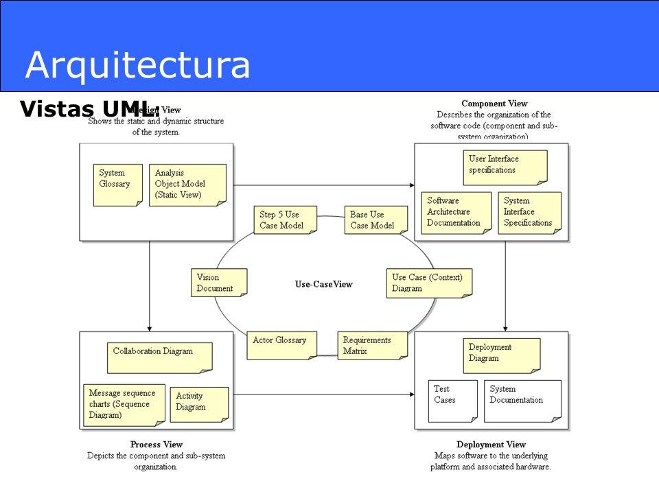Arquitectura Vistas UML :