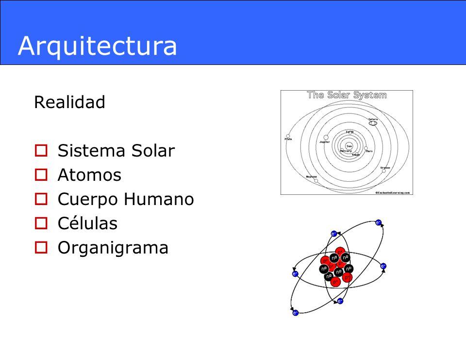 Arquitectura Sistemas Adaptativos Entradas Proceso Salidas Monitoreo Control Influencias del Entorno Ciclico Recursivo