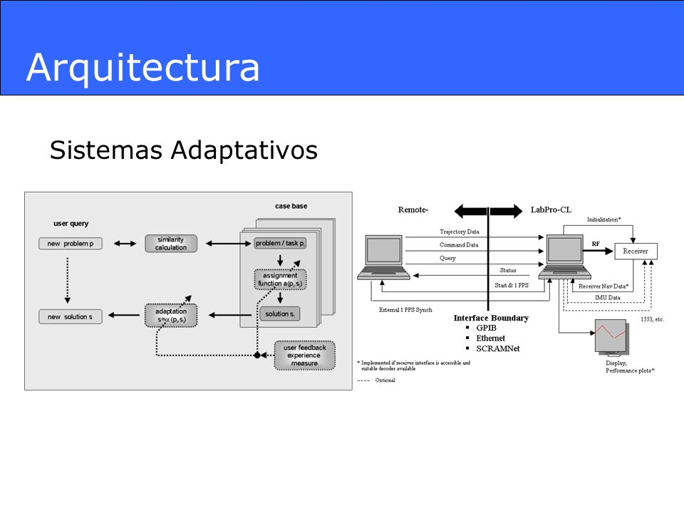 Arquitectura Grupos de Modelos UML : 1.Static Use Case Package Class 2.Dynamic.