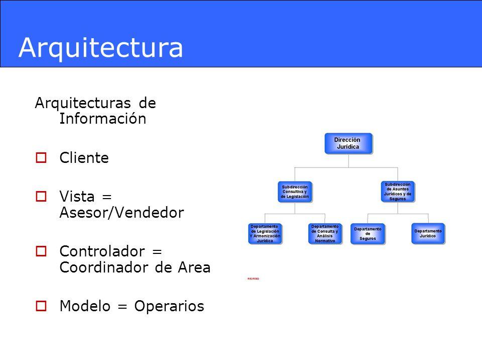 Arquitectura Arquitecturas de Información Cliente Vista = Asesor/Vendedor Controlador = Coordinador de Area Modelo = Operarios