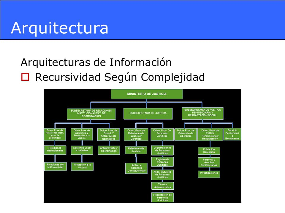 Arquitectura Arquitecturas de Información Organigrama – Estructura Organizacional Procesos de La Organización Roles – Actividades / Área Entidades de Negocio = Objetos de interés para una organización (pe.