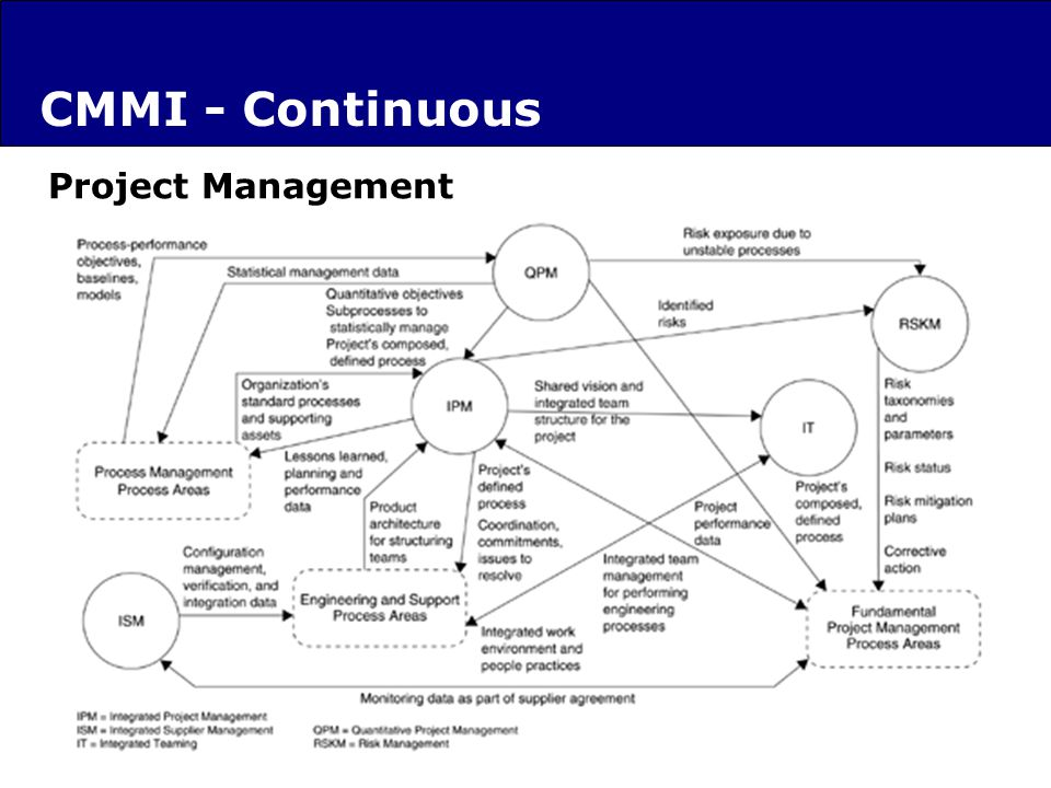 Project Management CMMI - Continuous