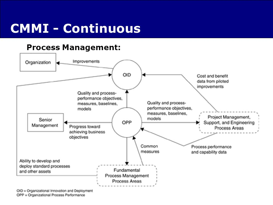 Process Management: CMMI - Continuous