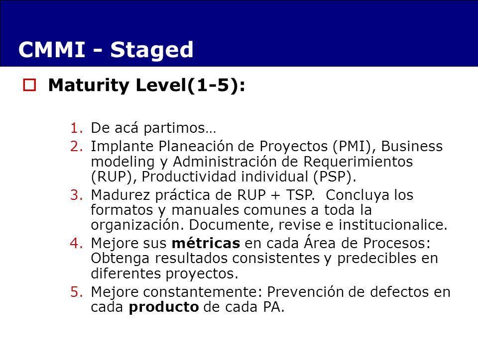 Maturity Level(1-5): 1.De acá partimos… 2.Implante Planeación de Proyectos (PMI), Business modeling y Administración de Requerimientos (RUP), Productividad individual (PSP).