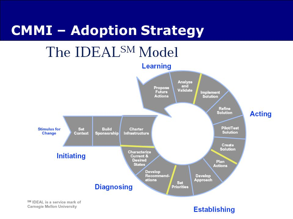 CMMI – Adoption Strategy