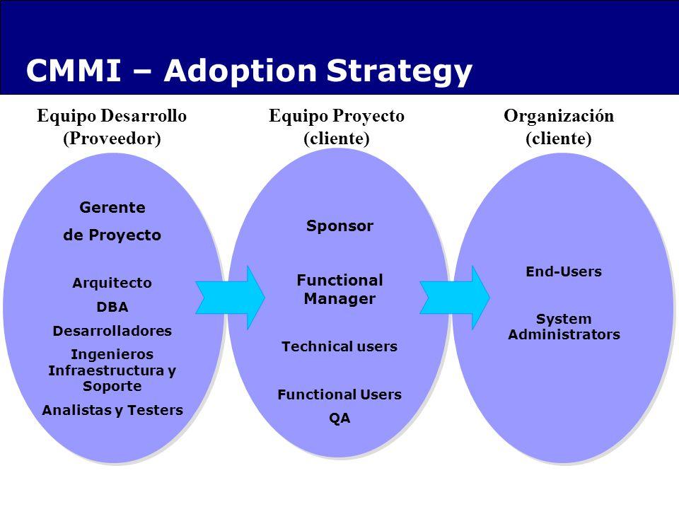 Equipo Proyecto (cliente) Sponsor EPG GrupoQA Equipo Desarrollo (Proveedor) Sponsor Functional Manager Technical users Functional Users QA Organizació