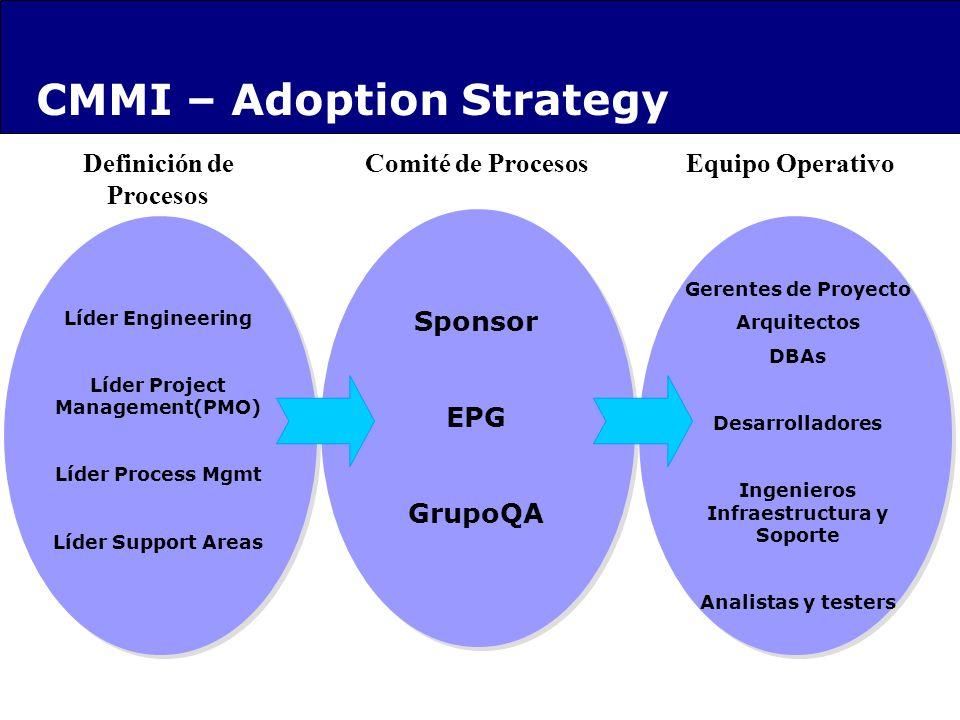 CMMI – Adoption Strategy Comité de Procesos Sponsor EPG GrupoQA Definición de Procesos Líder Engineering Líder Project Management(PMO) Líder Process M
