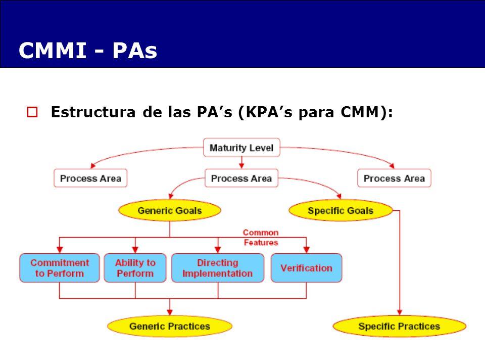Estructura de las PAs (KPAs para CMM): CMMI - PAs