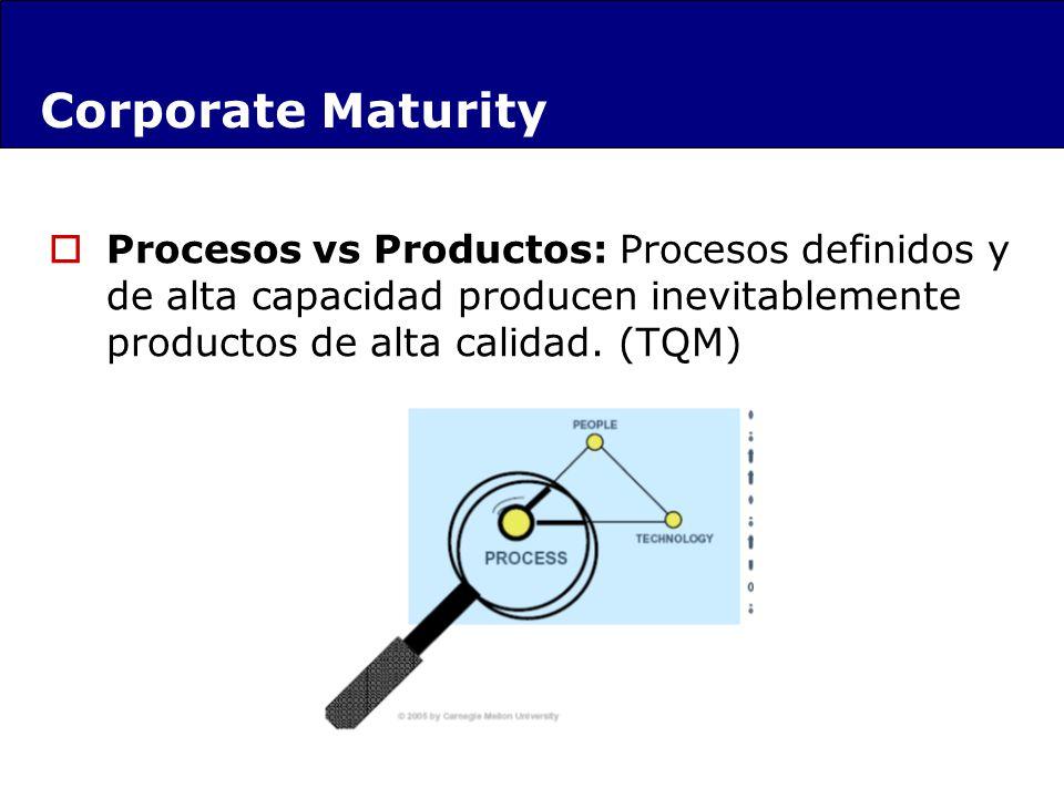 Procesos vs Productos: Procesos definidos y de alta capacidad producen inevitablemente productos de alta calidad. (TQM) Corporate Maturity