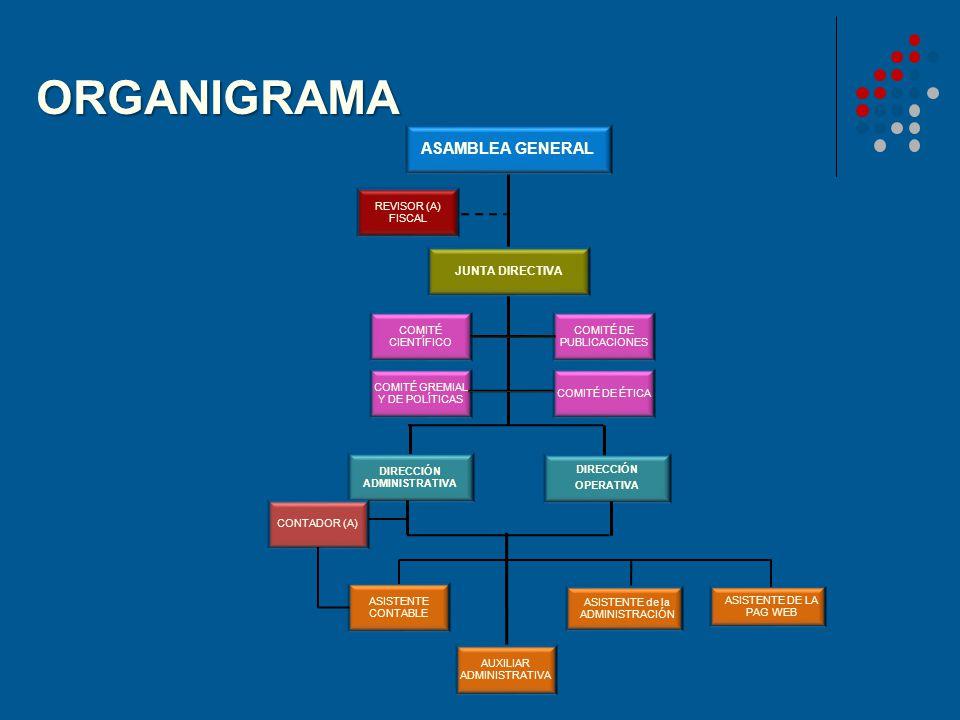 ORGANIGRAMA ASAMBLEA GENERAL REVISOR (A) FISCAL JUNTA DIRECTIVA COMITÉ CIENTÍFICO COMITÉ DE PUBLICACIONES COMITÉ GREMIAL Y DE POLÍTICAS COMITÉ DE ÉTIC