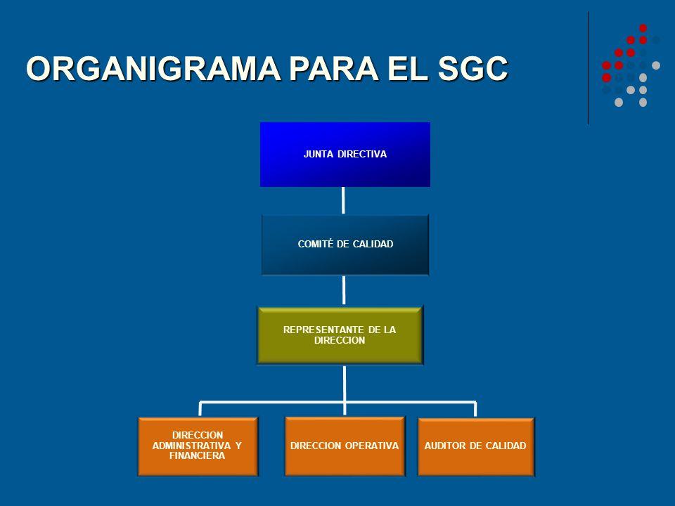 ORGANIGRAMA PARA EL SGC JUNTA DIRECTIVA DIRECCION ADMINISTRATIVA Y FINANCIERA COMITÉ DE CALIDAD REPRESENTANTE DE LA DIRECCION AUDITOR DE CALIDAD DIREC