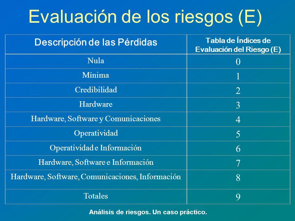 Evaluación de los riesgos (E) Análisis de riesgos. Un caso práctico. Descripción de las Pérdidas Tabla de Índices de Evaluación del Riesgo (E) Nula 0