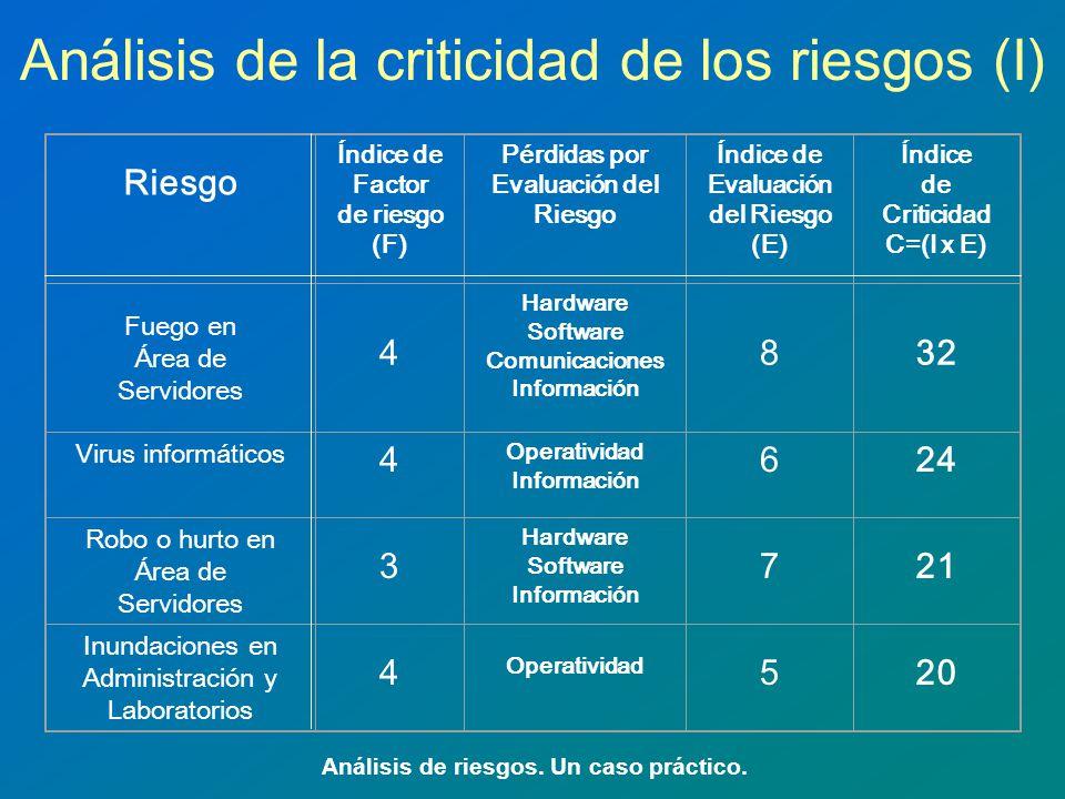 Análisis de la criticidad de los riesgos (I) Análisis de riesgos. Un caso práctico. Riesgo Índice de Factor de riesgo (F) Pérdidas por Evaluación del
