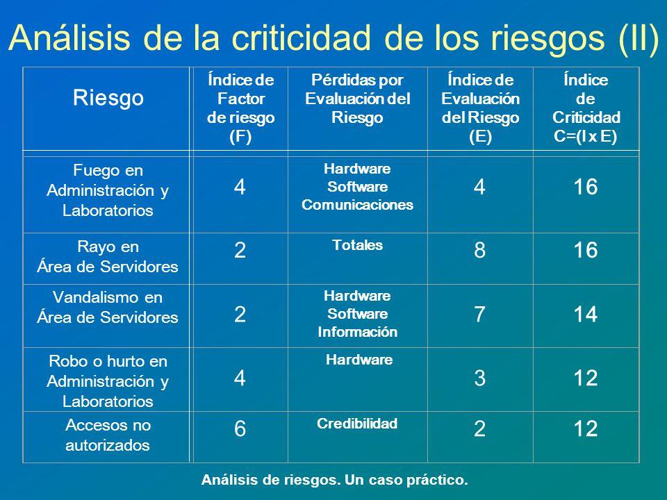 Análisis de la criticidad de los riesgos (II) Análisis de riesgos. Un caso práctico. Riesgo Índice de Factor de riesgo (F) Pérdidas por Evaluación del