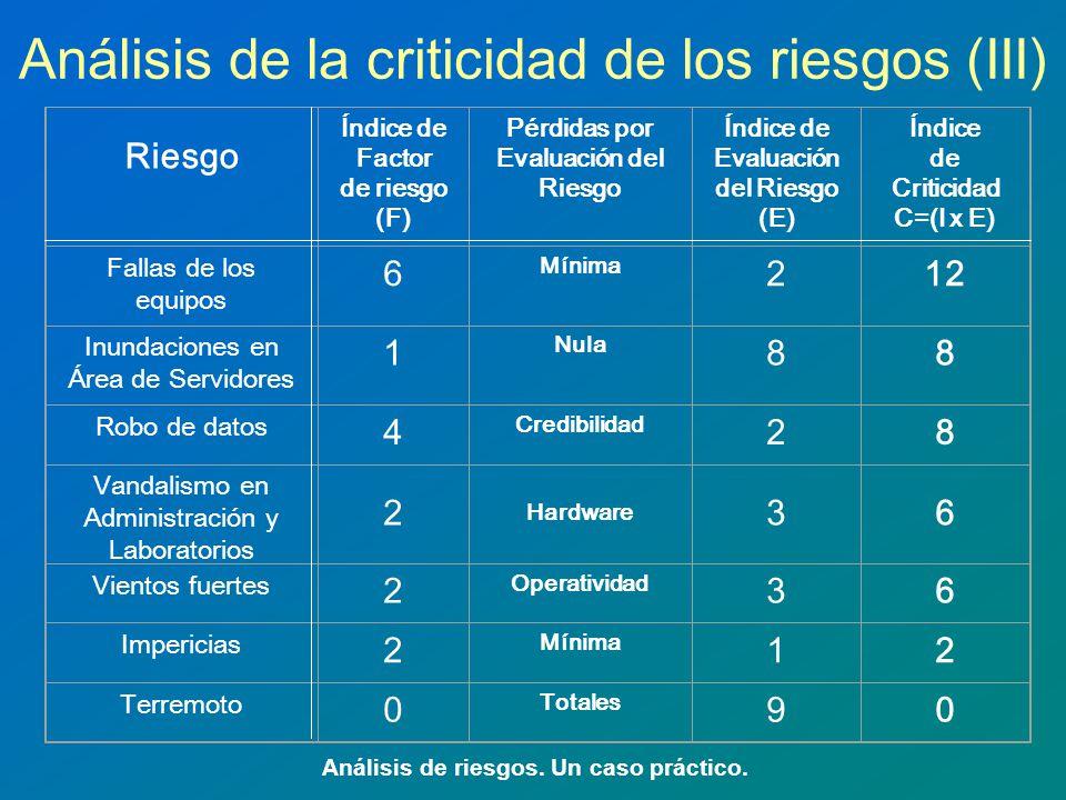 Análisis de la criticidad de los riesgos (III) Análisis de riesgos. Un caso práctico. Riesgo Índice de Factor de riesgo (F) Pérdidas por Evaluación de