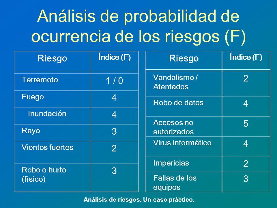 Análisis de probabilidad de ocurrencia de los riesgos (F) Análisis de riesgos. Un caso práctico. Riesgo Índice (F) Terremoto 1 / 0 Fuego 4 Inundación
