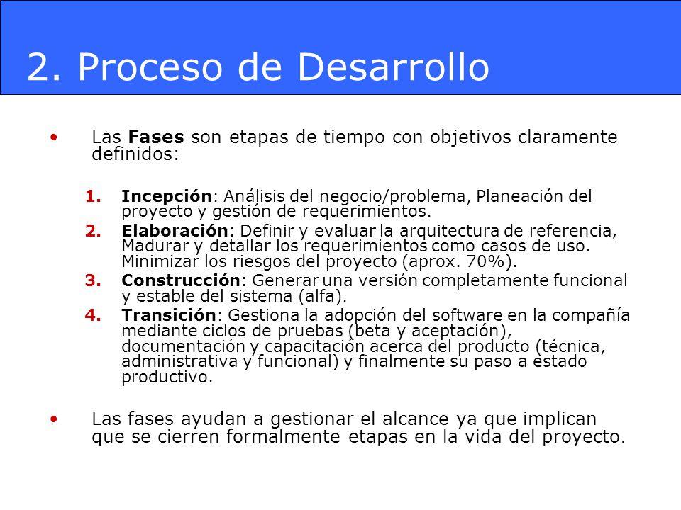Las Fases son etapas de tiempo con objetivos claramente definidos: 1.Incepción: Análisis del negocio/problema, Planeación del proyecto y gestión de re