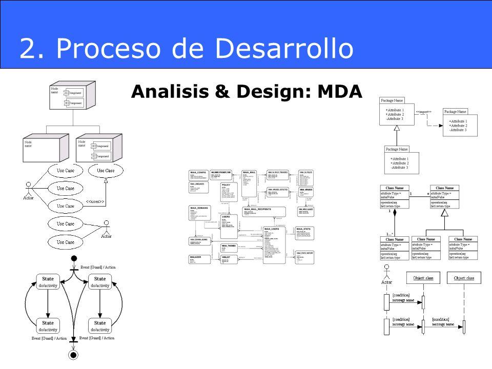 Analisis & Design: MDA 2. Proceso de Desarrollo