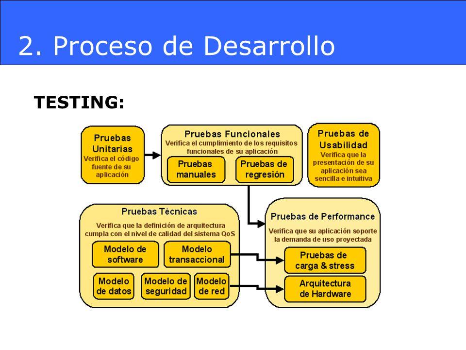 TESTING: 2. Proceso de Desarrollo