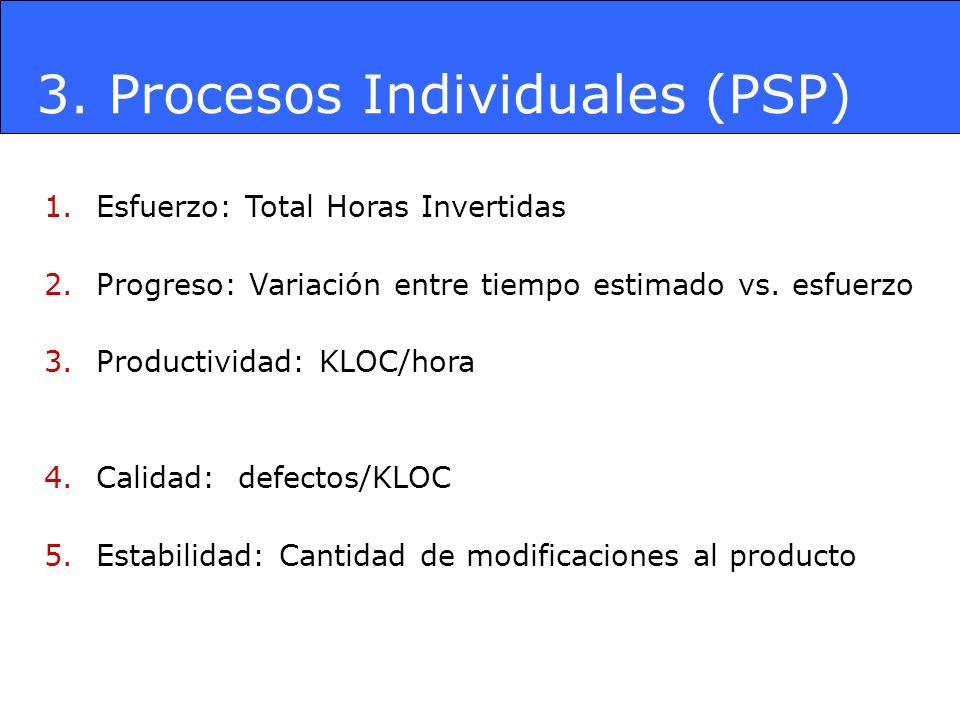 3. Procesos Individuales (PSP) 1.Esfuerzo: Total Horas Invertidas 2.Progreso: Variación entre tiempo estimado vs. esfuerzo 3.Productividad: KLOC/hora