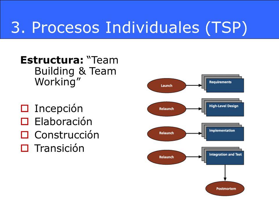 3. Procesos Individuales (TSP) Estructura: Team Building & Team Working Incepción Elaboración Construcción Transición
