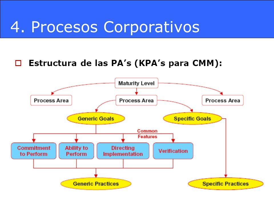 4. Procesos Corporativos Estructura de las PAs (KPAs para CMM):