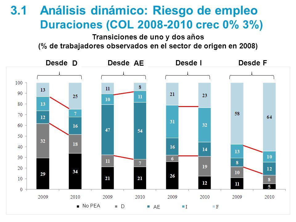 Desde UDesde SEDesde IDesde F 3.1Análisis dinámico: Riesgo de empleo Duraciones (COL 2008-2010 crec 0% 3%) Transiciones de uno y dos años (% de trabajadores observados en el sector de origen en 2008) No PEA AE D D