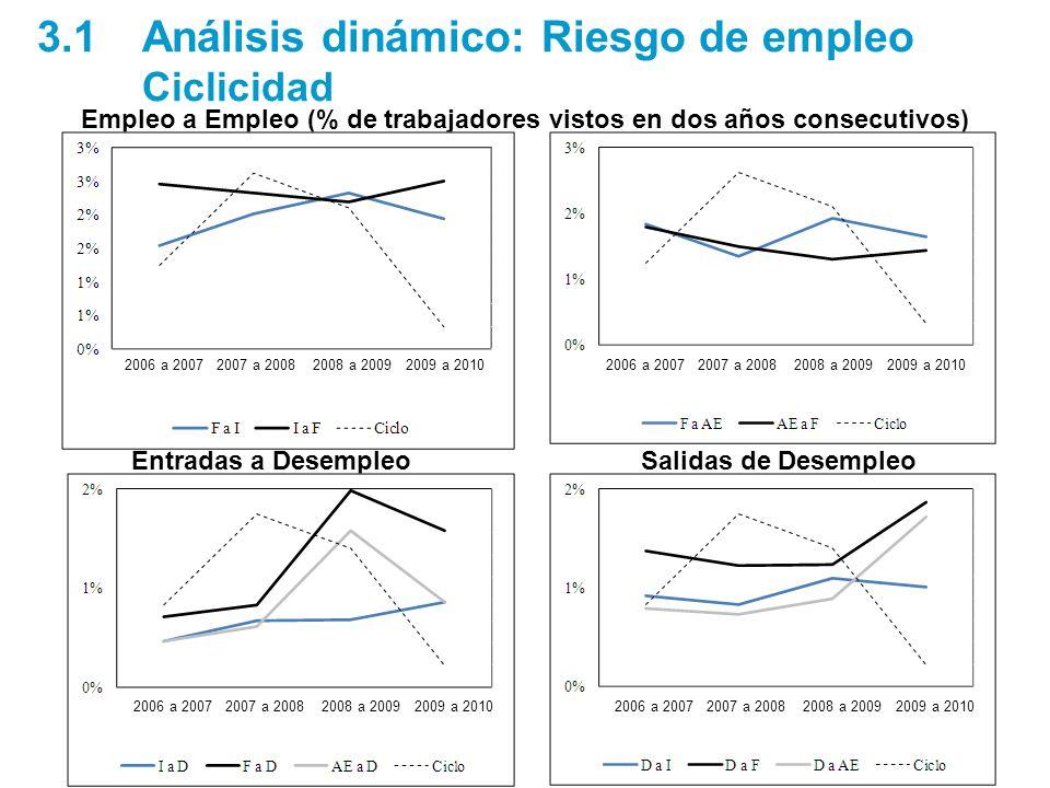 3.1Análisis dinámico: Riesgo de empleo Ciclicidad Salidas de DesempleoEntradas a Desempleo Empleo a Empleo (% de trabajadores vistos en dos años consecutivos) 2006 a 2007 2007 a 2008 2008 a 2009 2009 a 2010