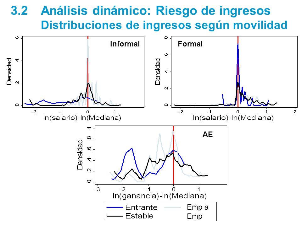FormalInformal 3.2 Análisis dinámico: Riesgo de ingresos Distribuciones de ingresos según movilidad Emp a Emp AE Emp a Emp