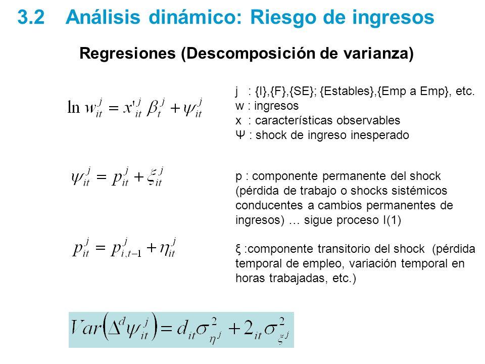 3.2 Análisis dinámico: Riesgo de ingresos Regresiones (Descomposición de varianza) j : {I},{F},{SE}; {Estables},{Emp a Emp}, etc.