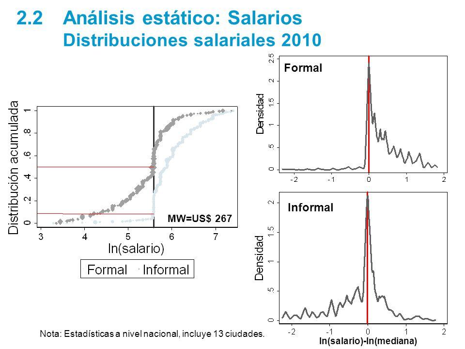 Formal 2.2 Análisis estático: Salarios Distribuciones salariales 2010 MW=US$ 267 Informal ln(salario)-ln(mediana) Nota: Estadísticas a nivel nacional, incluye 13 ciudades.
