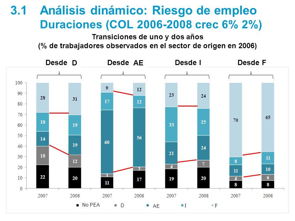 Transiciones de uno y dos años (% de trabajadores observados en el sector de origen en 2006) Desde UDesde SEDesde IDesde F 3.1Análisis dinámico: Riesgo de empleo Duraciones (COL 2006-2008 crec 6% 2%) No PEA AE D D