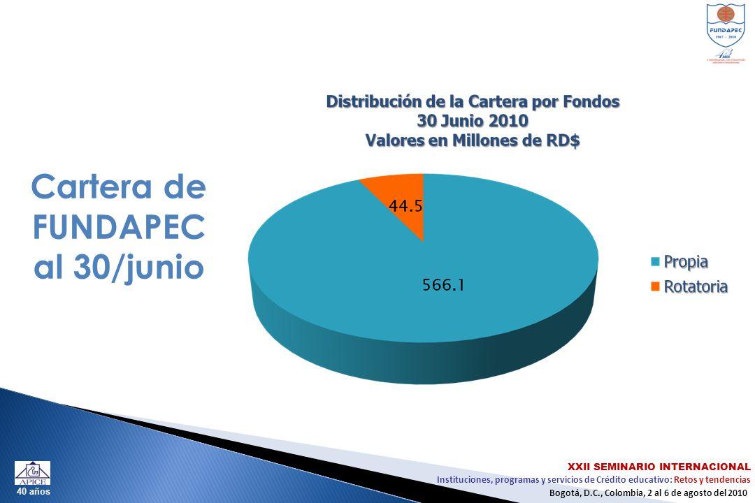 Instituciones, programas y servicios de Crédito educativo: Retos y tendencias XXII SEMINARIO INTERNACIONAL Bogotá, D.C., Colombia, 2 al 6 de agosto del 2010 40 años Cartera de FUNDAPEC al 30/junio