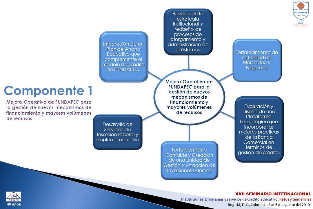 Instituciones, programas y servicios de Crédito educativo: Retos y tendencias XXII SEMINARIO INTERNACIONAL Bogotá, D.C., Colombia, 2 al 6 de agosto del 2010 40 años Mejora Operativa de FUNDAPEC para la gestión de nuevos mecanismos de financiamiento y mayores volúmenes de recursos Revisión de la estrategia institucional y rediseño de procesos de otorgamiento y administración de préstamos Fortalecimiento de la Unidad de Mercadeo y Negocios Evaluación y Diseño de una Plataforma Tecnológica que incorpore las mejores prácticas de la Banca Comercial en términos de gestión de crédito.