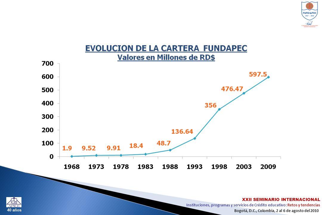 Instituciones, programas y servicios de Crédito educativo: Retos y tendencias XXII SEMINARIO INTERNACIONAL Bogotá, D.C., Colombia, 2 al 6 de agosto del 2010 40 años Los Retos Actuales de FUNDAPEC: PROYECTO FUNDAPEC-FOMIN