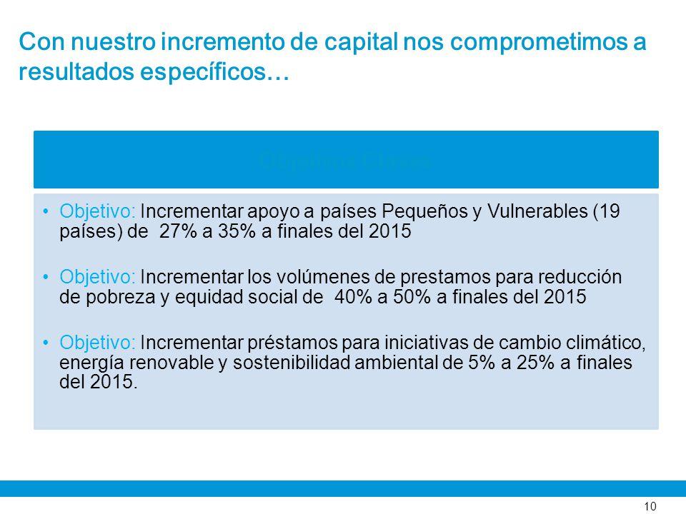 Con nuestro incremento de capital nos comprometimos a resultados específicos… 10 Objetivos Claves Objetivo: Incrementar apoyo a países Pequeños y Vuln