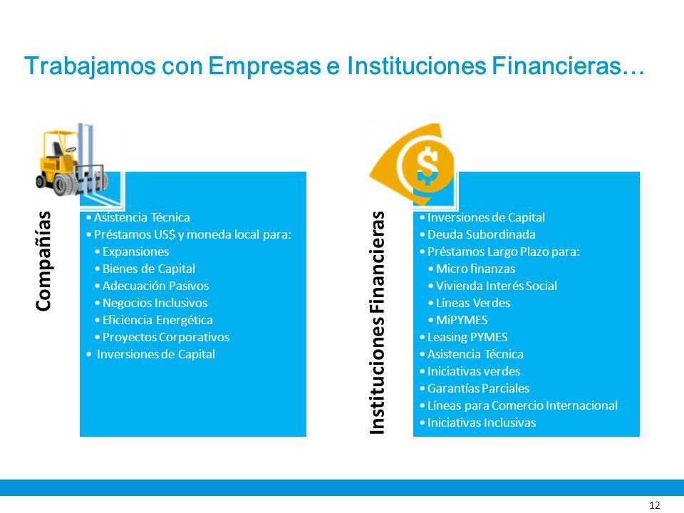 Trabajamos con Empresas e Instituciones Financieras… Compañías Asistencia Técnica Préstamos US$ y moneda local para: Expansiones Bienes de Capital Ade