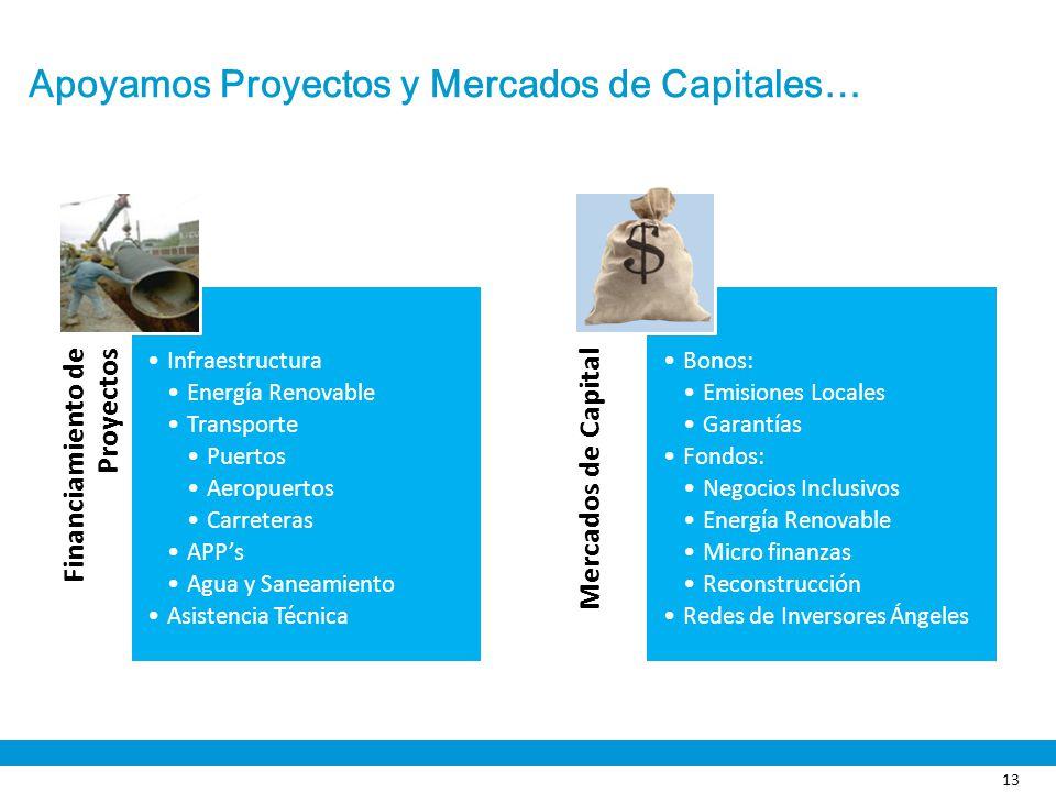 Apoyamos Proyectos y Mercados de Capitales… Financiamiento de Proyectos Infraestructura Energía Renovable Transporte Puertos Aeropuertos Carreteras AP