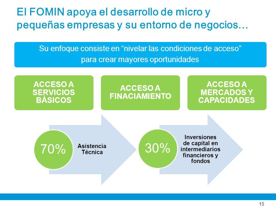 El FOMIN apoya el desarrollo de micro y pequeñas empresas y su entorno de negocios… 15 Asistencia Técnica 70% Inversiones de capital en intermediarios