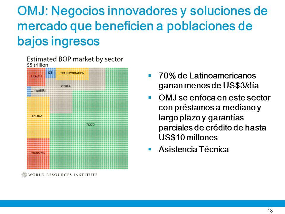 OMJ: Negocios innovadores y soluciones de mercado que beneficien a poblaciones de bajos ingresos 70% de Latinoamericanos ganan menos de US$3/día OMJ s
