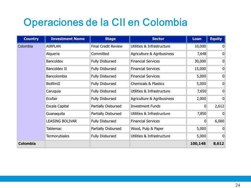 24 Operaciones de la CII en Colombia