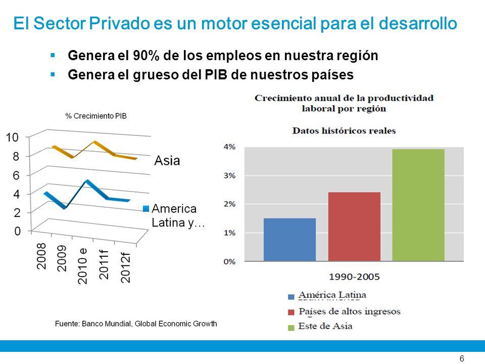 El Sector Privado es un motor esencial para el desarrollo Genera el 90% de los empleos en nuestra región Genera el grueso del PIB de nuestros países 6
