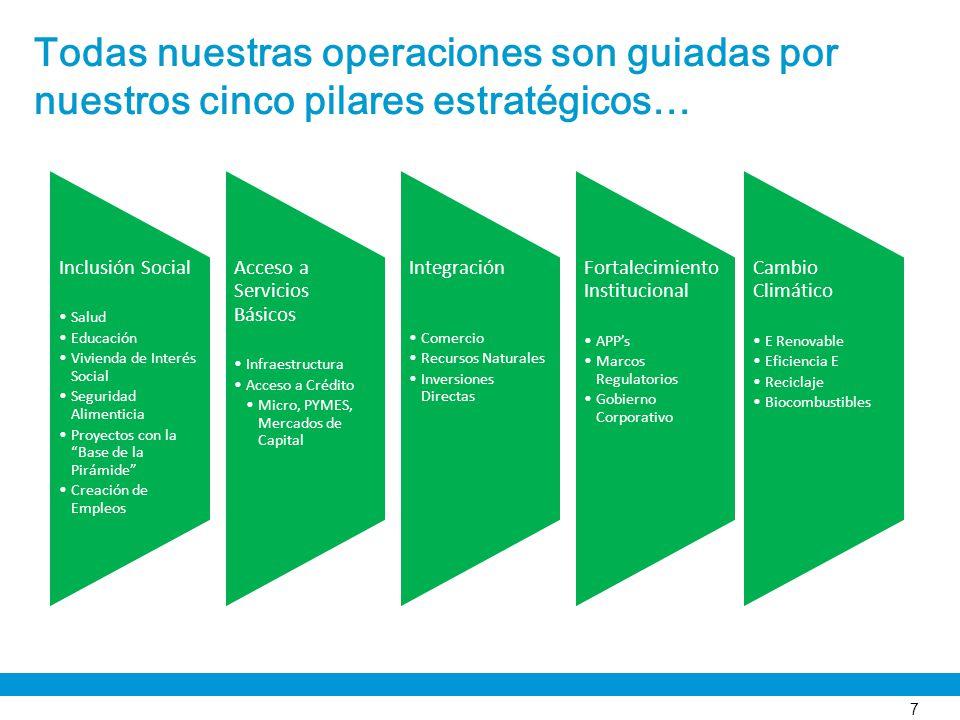 Todas nuestras operaciones son guiadas por nuestros cinco pilares estratégicos… Inclusión Social Salud Educación Vivienda de Interés Social Seguridad